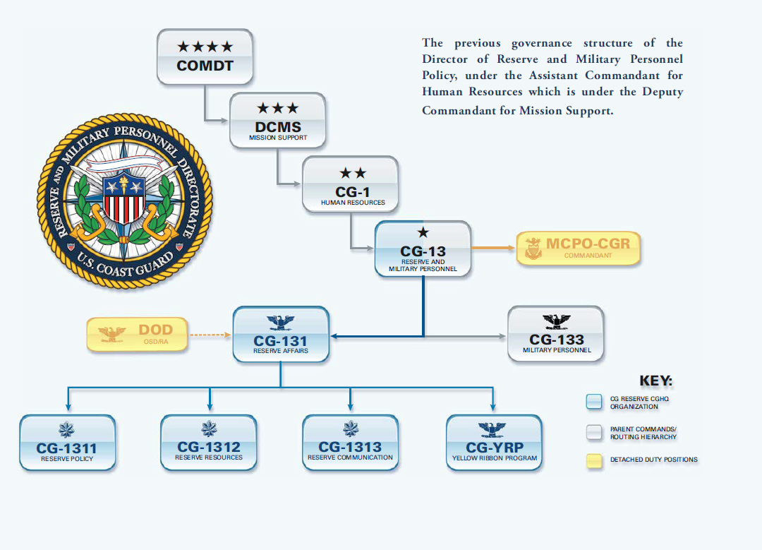 The previous governance structure of the Director of Reserve and Military Personnel